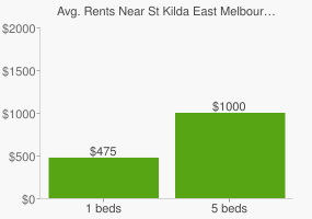 Graph of average rent prices for St Kilda East Melbourne