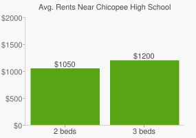 Graph of average rent prices for Chicopee High School