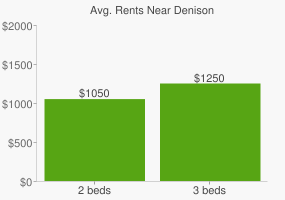 Graph of average rent prices for Denison