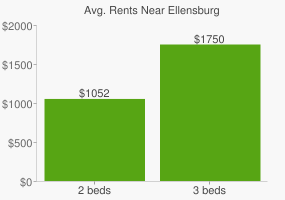 Graph of average rent prices for Ellensburg