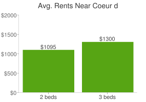 Graph of average rent prices for Coeur d