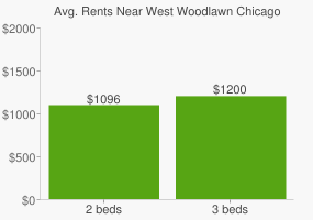 Graph of average rent prices for West Woodlawn Chicago
