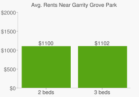 Graph of average rent prices for Garrity Grove Park