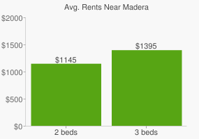 Graph of average rent prices for Madera