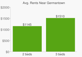 Graph of average rent prices for Germantown