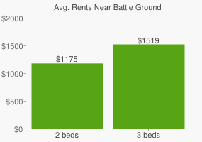 Graph of average rent prices for Battle Ground