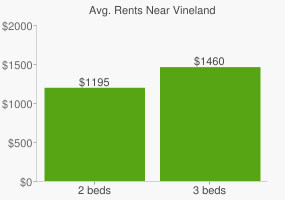 Graph of average rent prices for Vineland