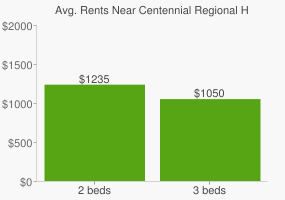 Graph of average rent prices for Centennial Regional High School