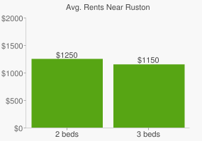 Graph of average rent prices for Ruston