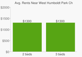 Graph of average rent prices for West Humboldt Park Chicago