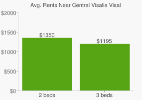Graph of average rent prices for Central Visalia Visalia
