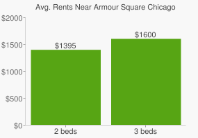 Graph of average rent prices for Armour Square Chicago