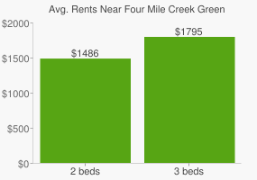 Graph of average rent prices for Four Mile Creek Greenbelt