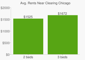 Graph of average rent prices for Clearing Chicago