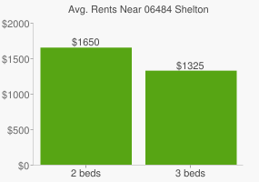 Graph of average rent prices for 06484 Shelton