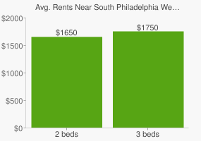 Graph of average rent prices for South Philadelphia West Philadelphia