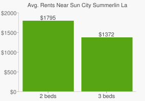 Graph of average rent prices for Sun City Summerlin Las Vegas