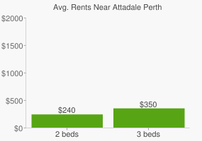 Graph of average rent prices for Attadale Perth