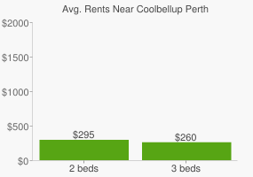 Graph of average rent prices for Coolbellup Perth