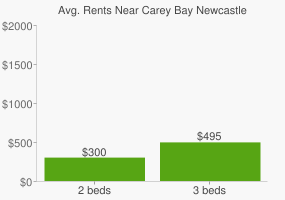 Graph of average rent prices for Carey Bay Newcastle