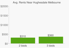 Graph of average rent prices for Hughesdale Melbourne