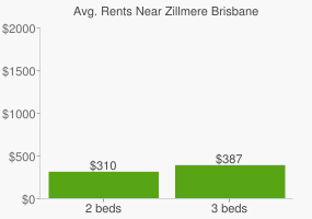 Graph of average rent prices for Zillmere Brisbane