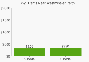 Graph of average rent prices for Westminster Perth