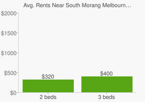 Graph of average rent prices for South Morang Melbourne