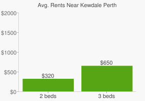 Graph of average rent prices for Kewdale Perth
