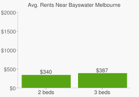 Graph of average rent prices for Bayswater Melbourne