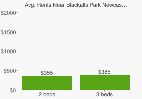 Graph of average rent prices for Blackalls Park Newcastle