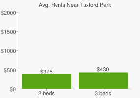 Graph of average rent prices for Tuxford Park