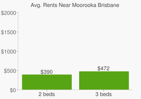 Graph of average rent prices for Moorooka Brisbane