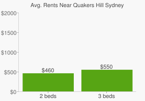 Graph of average rent prices for Quakers Hill Sydney