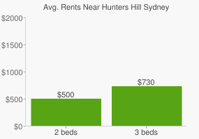 Graph of average rent prices for Hunters Hill Sydney