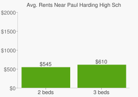 Graph of average rent prices for Paul Harding High School