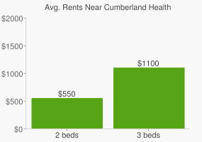 Graph of average rent prices for Cumberland Health & Life Scien High School