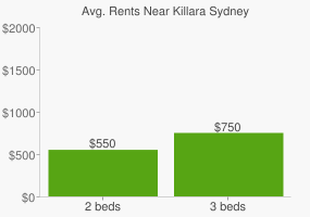 Graph of average rent prices for Killara Sydney