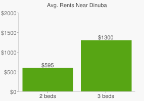 Graph of average rent prices for Dinuba
