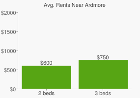 Graph of average rent prices for Ardmore