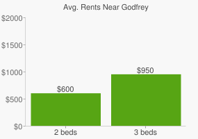 Graph of average rent prices for Godfrey