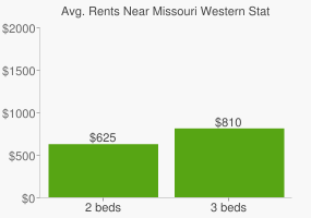 Graph of average rent prices for Missouri Western State University