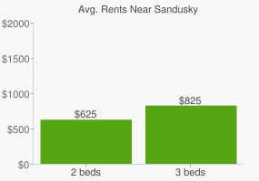 Graph of average rent prices for Sandusky