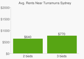 Graph of average rent prices for Turramurra Sydney