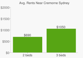 Graph of average rent prices for Cremorne Sydney