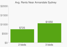 Graph of average rent prices for Annandale Sydney