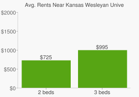 Graph of average rent prices for Kansas Wesleyan University