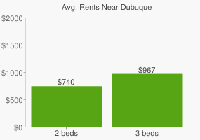 Graph of average rent prices for Dubuque