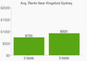 Graph of average rent prices for Kingsford Sydney