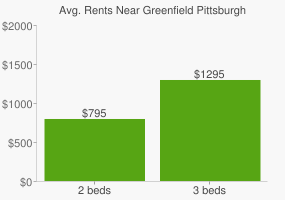Graph of average rent prices for Greenfield Pittsburgh